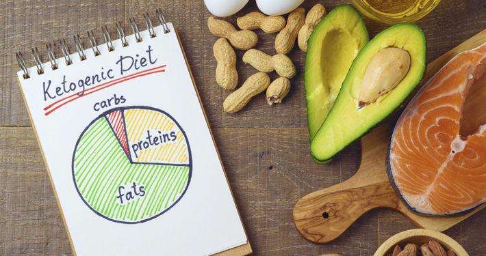 Very Low Calories Ketogenic Diet dieta chetogenica